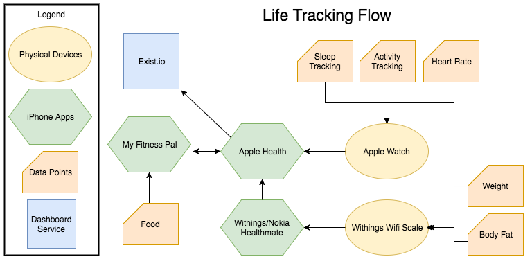 Life Tracking Flow